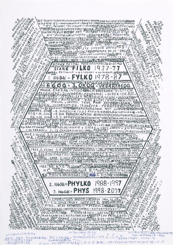 Stanislav Filko - Bez uvedenia názvu (STANO FILKO 1937-77 – I.KLON=FYLKO 1978-87 – 2.KLON=PHYLKO 1988-1997 – 3.KLON=PHYS 1998-2037)